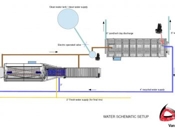 Water Recycling Systeem